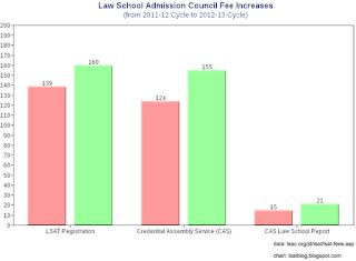 LSAT Blog Law Schools LSAT Fee Increase
