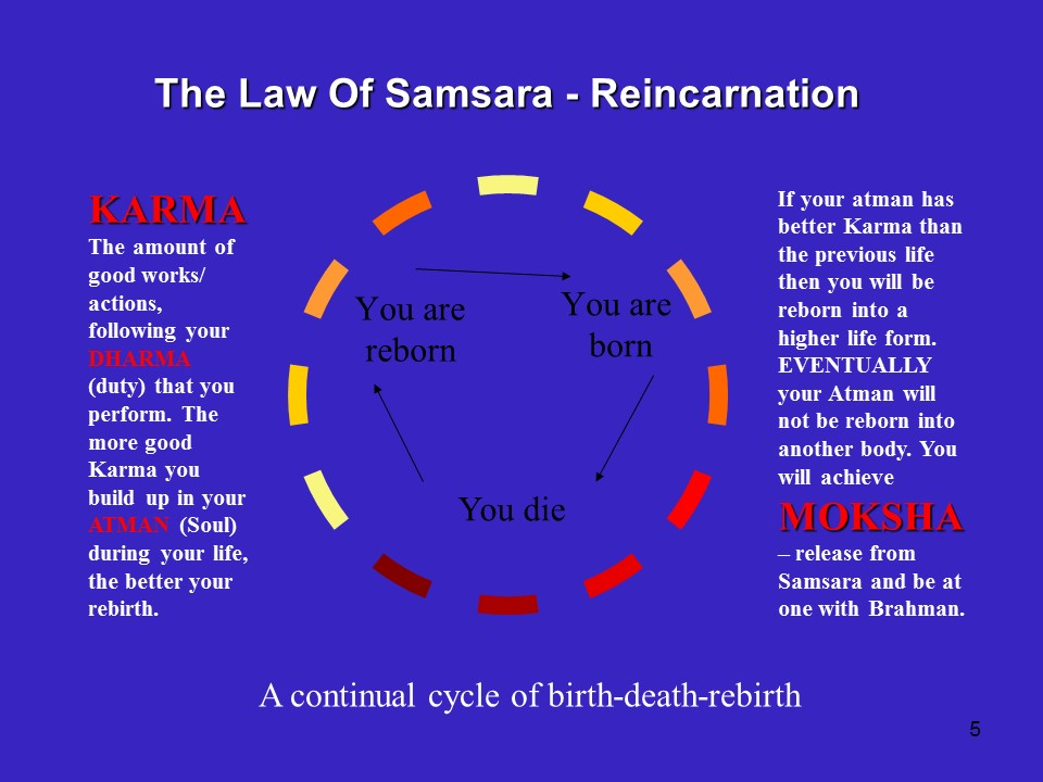 hinduism reincarnation essays