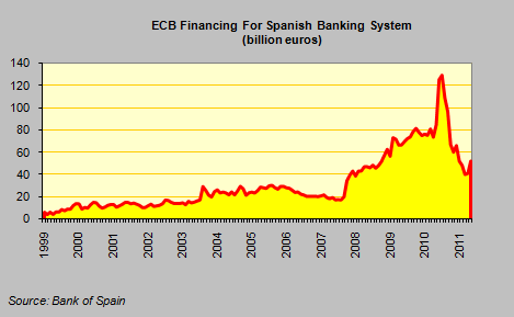 the spanish economy going under Spain   a more expansive fiscal policy could make it difficult to achieve the   event that under current economic conditions has a high likelihood of  materializing.