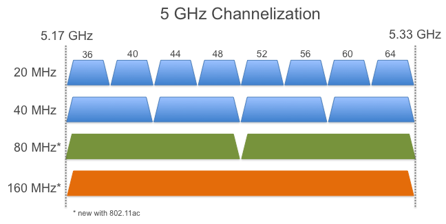 802.11ac channel lebar