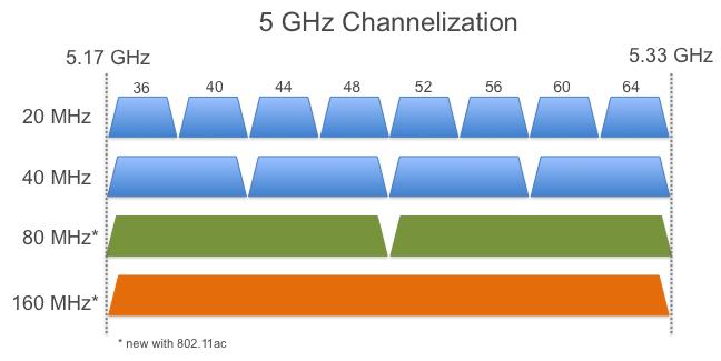 802.11ac channel lebar