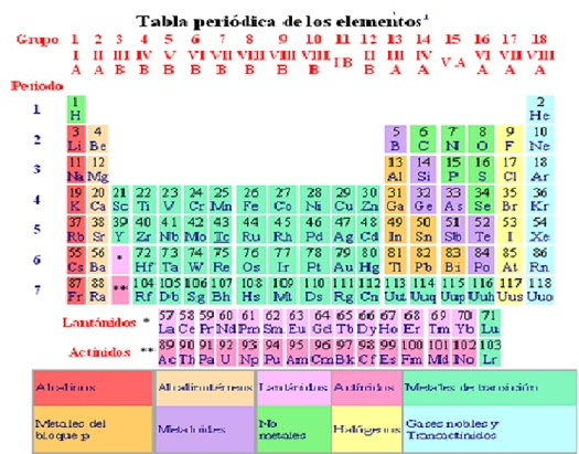 Que refacil tabla peridica de los elementos qumicos la tabla peridica tambin puede dividirse en bloques o regiones segn la letra que hace referencia al orbital ms externo bloque s bloque p urtaz Gallery
