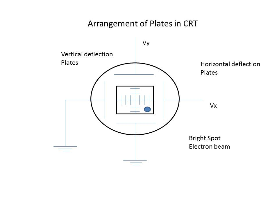 Deflection System Crt