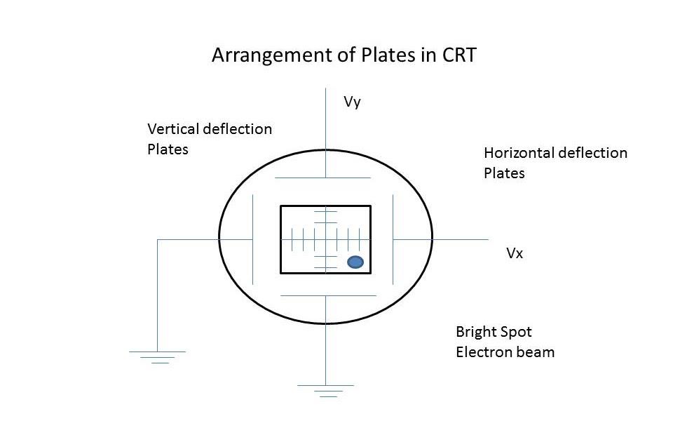 Cathode Ray Tube - Deflection System