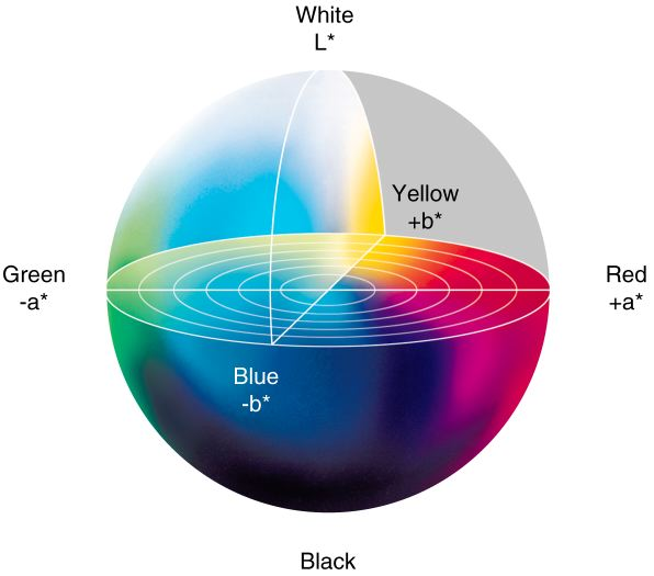Цветовое тело манселла