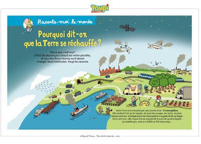 bayard jeunesse youpi climat cop 21 revue dossier