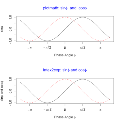 Adding mathematical notations to R plots