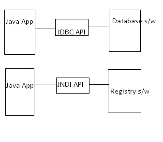 how to use calendar object in java