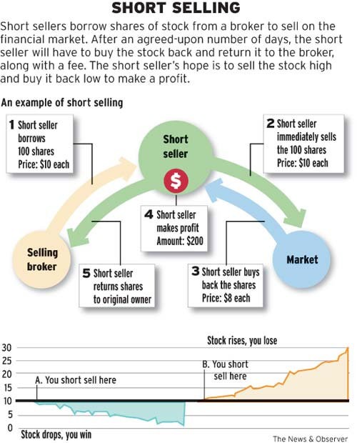 Stock options short selling