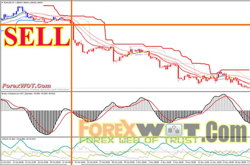 Big profit forex system