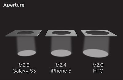 HTC One Aperture