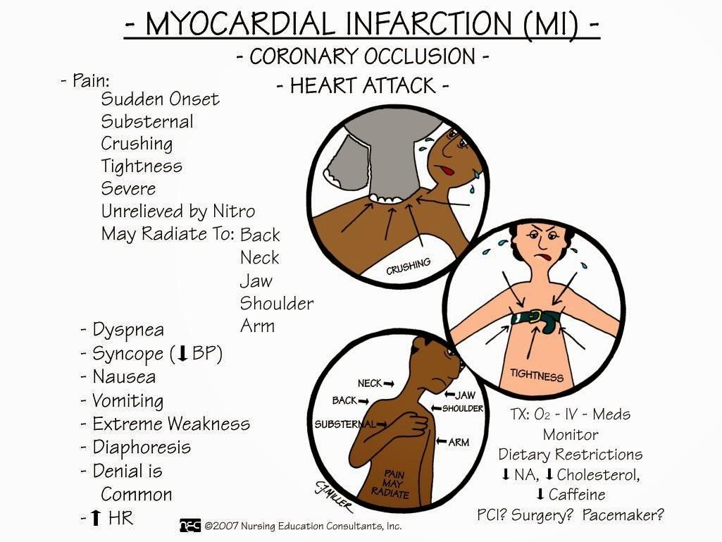 acute symptons Gastrointestinal (gi) symptoms such as heartburn, indigestion/dyspepsia,   constipation and defecation problems diarrhea (acute) diarrhea (chronic).