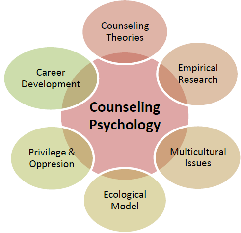 counseling pyschologists Learn about counseling psychology find out what counseling psychologists do, where they work, their average salary, and education and training requirements.