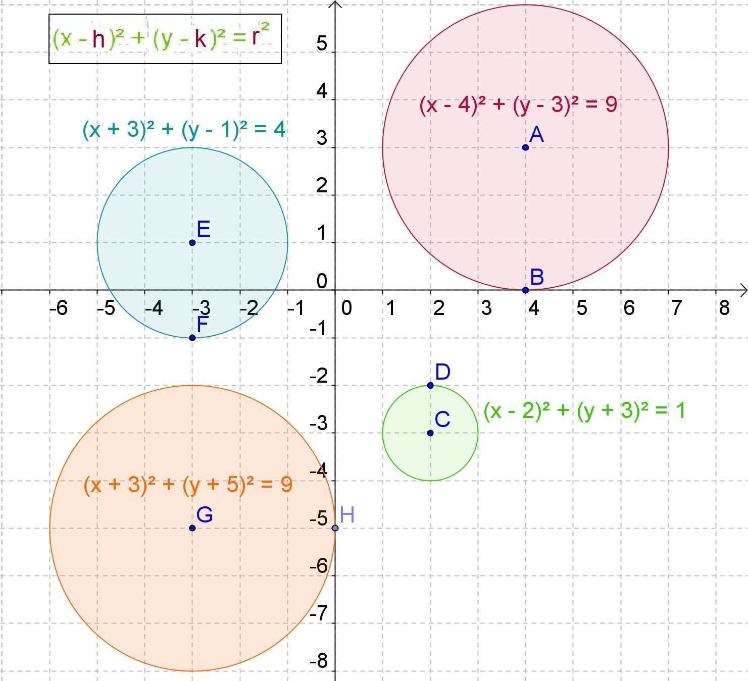 Geometría analítica y álgebra: Circunferencia