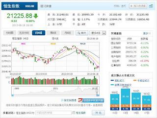 中国株コバンザメ投資 香港ハンセン指数20130618