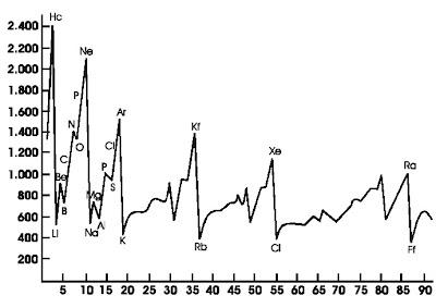Grafik energi ionisasi pertama unsur-unsur golongan utama