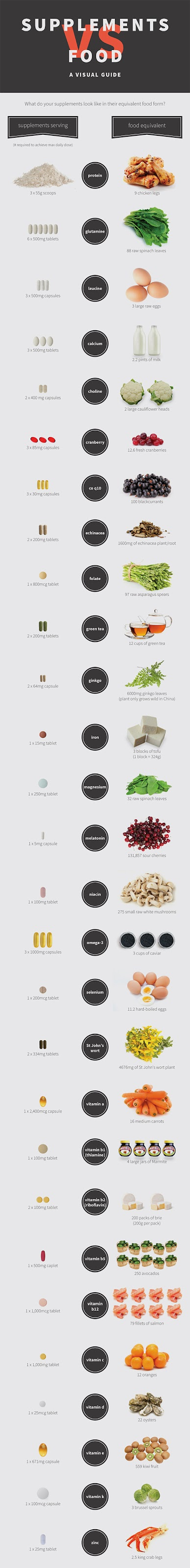 Skinny Diva Diet: Supplements vs. Food Visual Guide [Infographic]