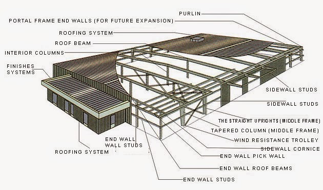 Pre-fabricated Steel Building Sstructure