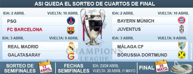 Champions League cuartos 2013