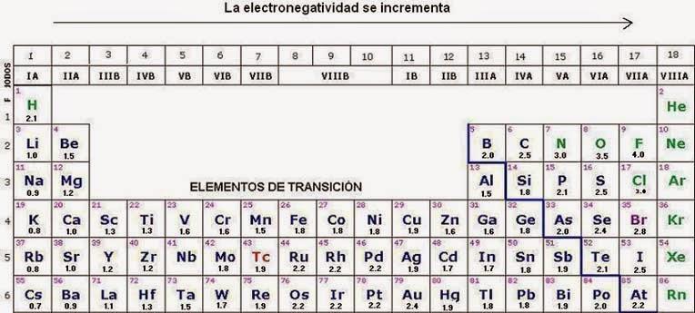 Tabla periodica en blanco y negro pdf gallery periodic table and tabla periodica de los elementos quimicos pdf 2015 choice image tabla periodica de elementos quimicos para urtaz Choice Image