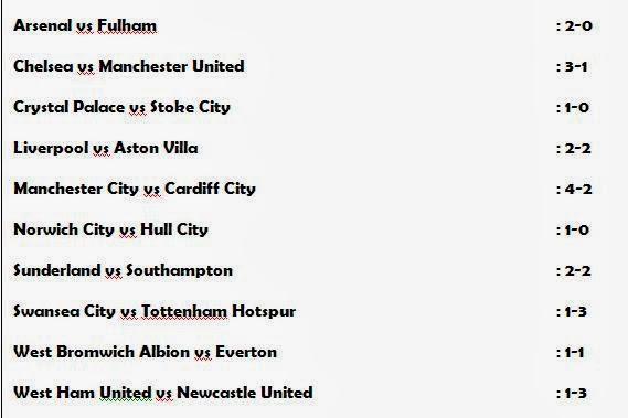 Pekan 22, Liga Inggris, Hasil Liga Inggris