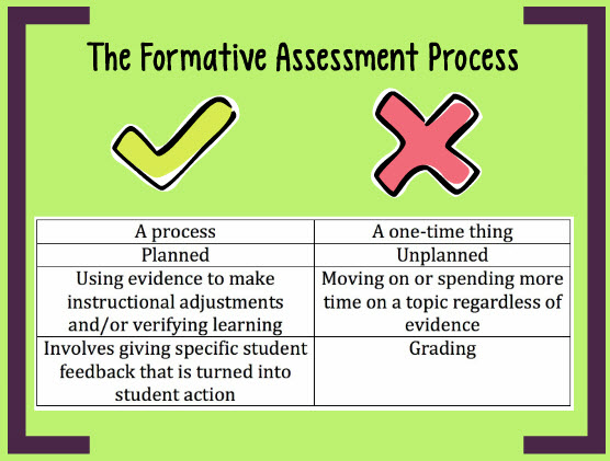 Educational Talk The Purpose And Importance Of Formative Assessment