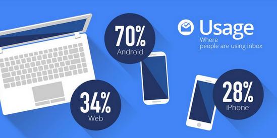 Inbox usage