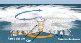 esquema de un huracán o tifón