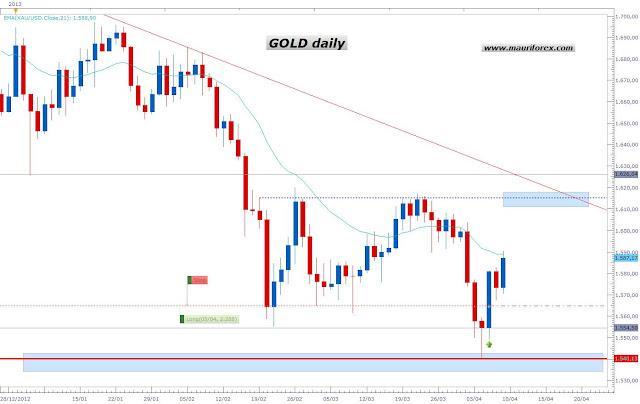 Analisis tecnico oro forex