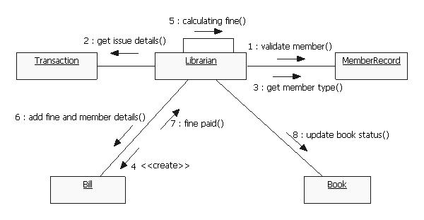 Uml diagrams library management system it kaka sequence diagram ccuart Gallery
