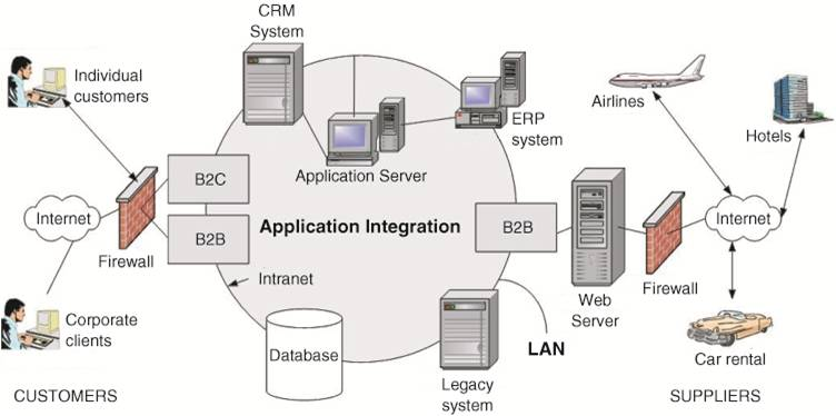 The introduction to information system the modern organization information technology architecture a high level map or plan of the information assets in an organization which guides current operations and is a malvernweather Choice Image