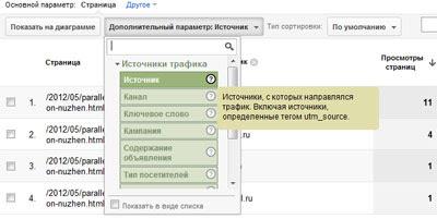 дополнительные данные о посещаемости страницы в Google Analytics