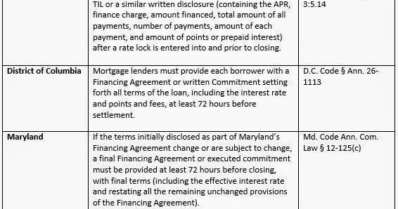 Mortgage Compliance Faqs Waiting Period Requirements After Rate Lock