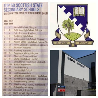 Grove Academy, Broughty Ferry, Dundee, 19th in Sunday Times top 50 State Secondary Schools in Scotland