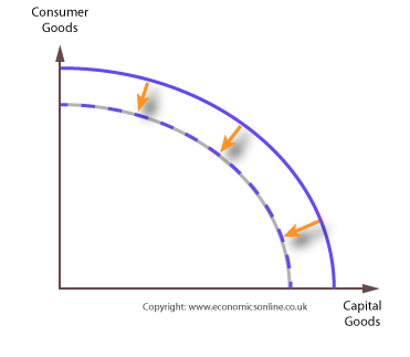production possibility curce Producers in the economy use a visual model, called the production possibilities curve, to make the most efficient production decisions and.