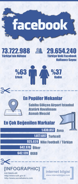 facebook türkiye infografik
