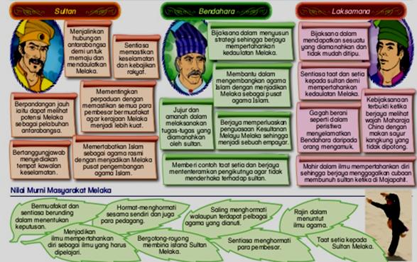 Mari Mengenal Sejarah Tokoh Tokoh Terbilang Kesultanan Melayu Melaka