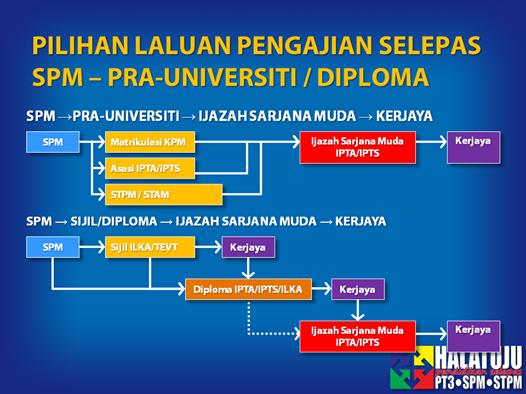 Pilihan Laluan Pengajian Tinggi Selepas SPM