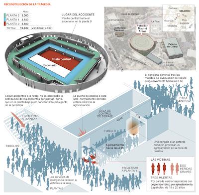 Alfonso Rojo sobre tragedia Madrid Arena