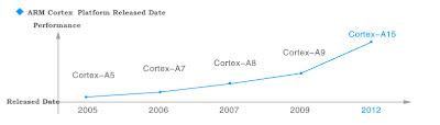 Cortex A15 Beyond Cortex-A9