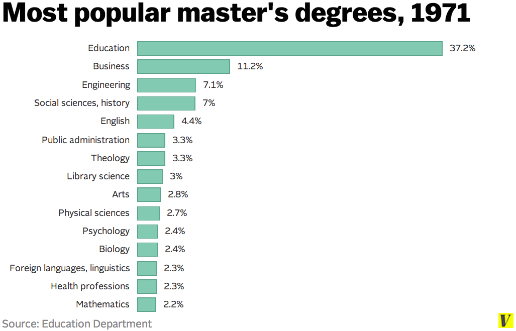 Master's Degree - How Do You Get A Masters Degree