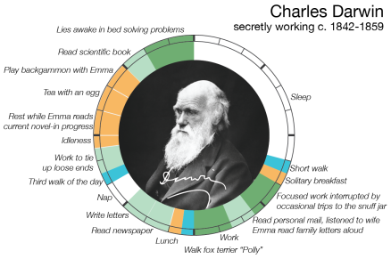 From Marx To Einstein: How Did Brilliant Minds Spend Their Everyday Lives?