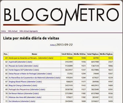 Blogómetro, Ainda que os Amantes se Percam, Blogs Portugueses mais visitados,