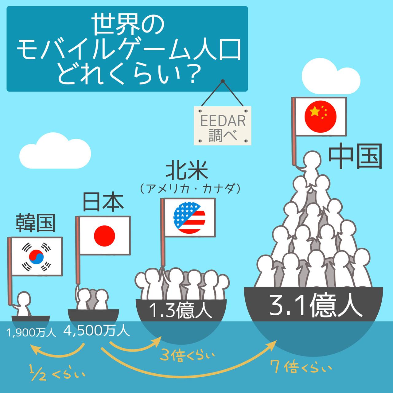 中国決済番犬: 中国モバイルゲーム、海外売上急増 中国決済番犬 インターネット・モバイル・決済・