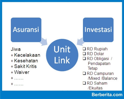 pengertian definisi arti asuransi unit link adalah