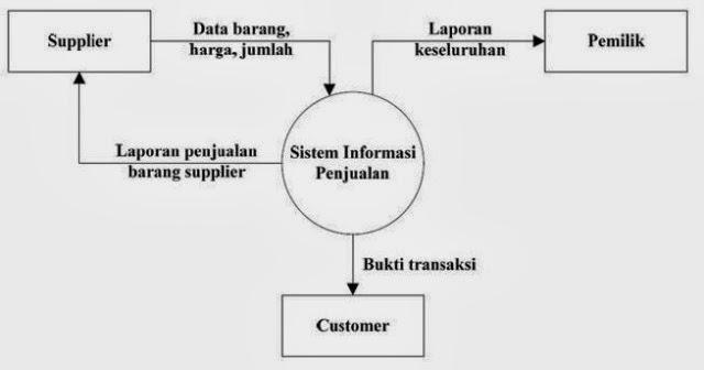 Rpl rekayasa perangkat lunak rekayasa perangkat lunak diagram gambar diagram konteks ccuart Image collections