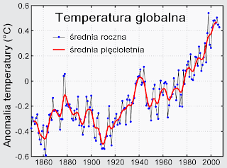 globalne ocieplenie- wykres