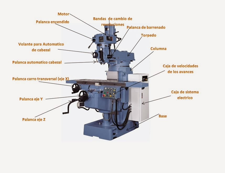 Pprocesos de mecanizado mediante el uso de la fresadora for Tipos de fresadoras