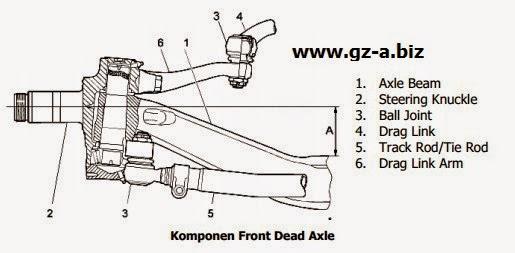 Komponen Front Dead Axle