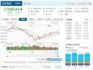 中国株コバンザメ投資 香港ハンセン指数20130807